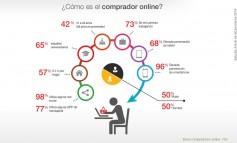 Perfil del Comprador Online España