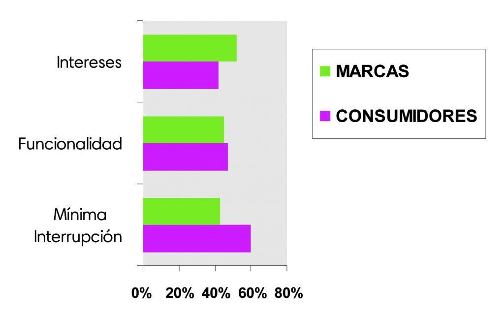 Gráfico publicidad móviles