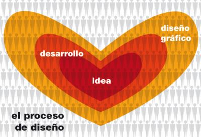 el proceso de desarrollo de un diseño eficiente